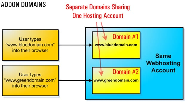 use addon domain