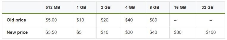 Amazon Linux Price